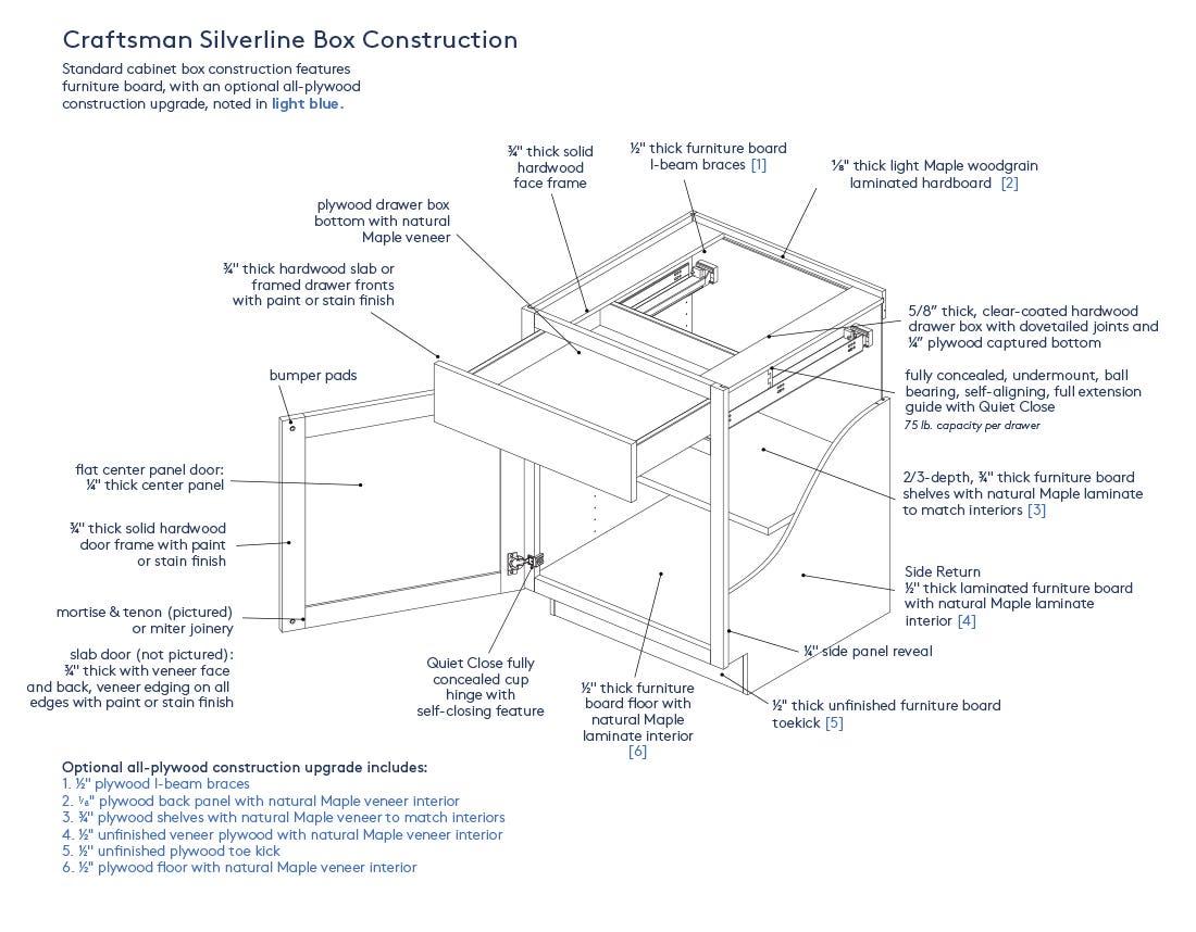 Craftsman Box