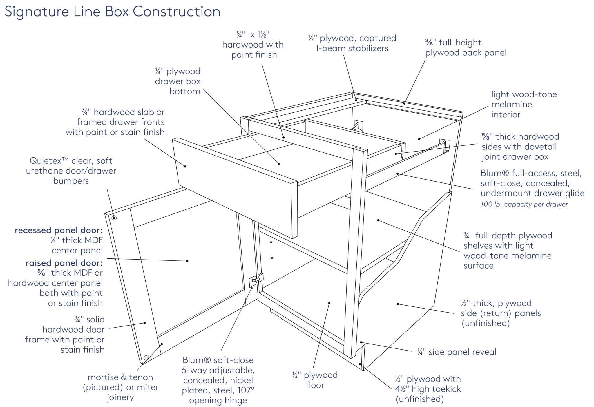 Line Box Construction