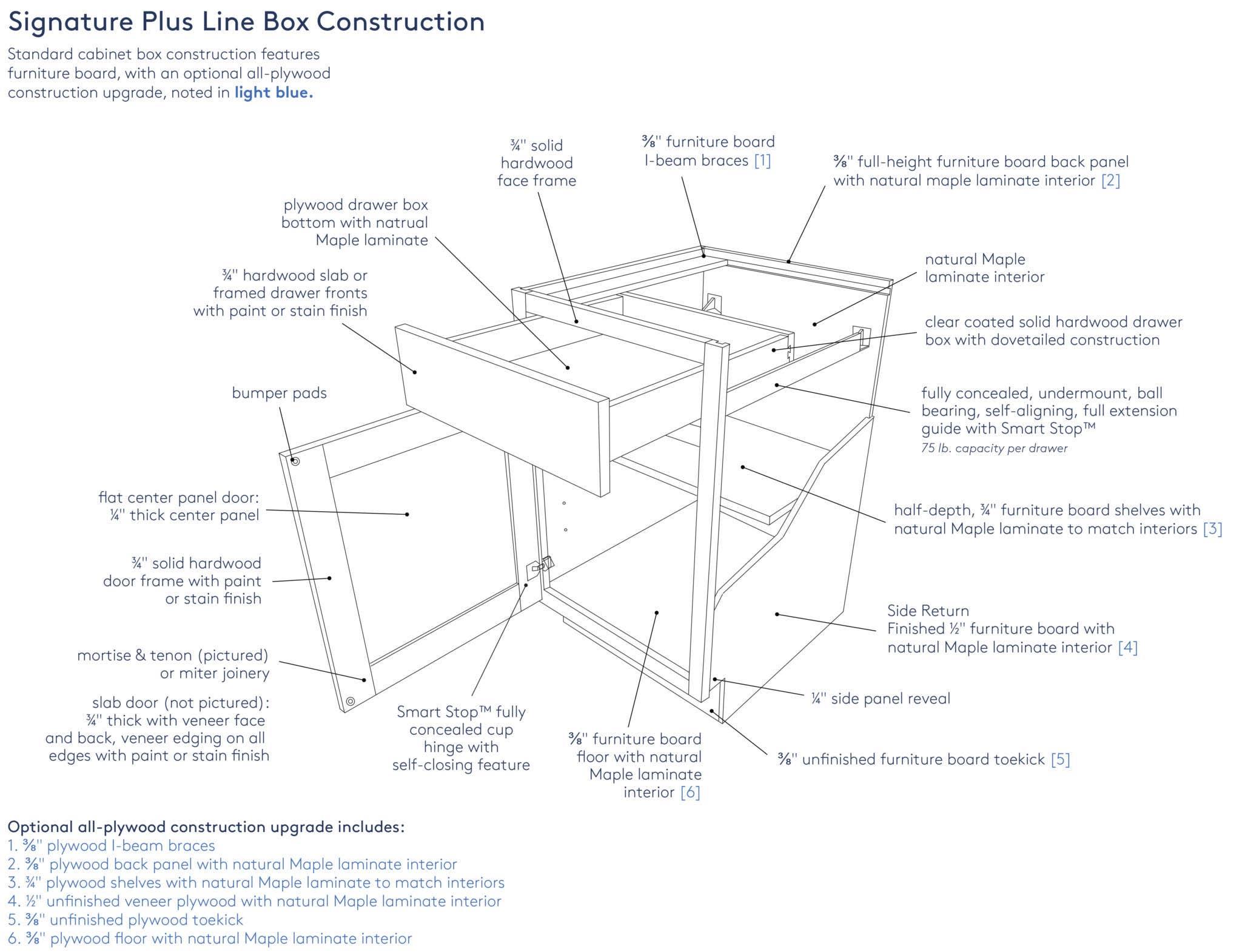 Signature Plus Box Construction