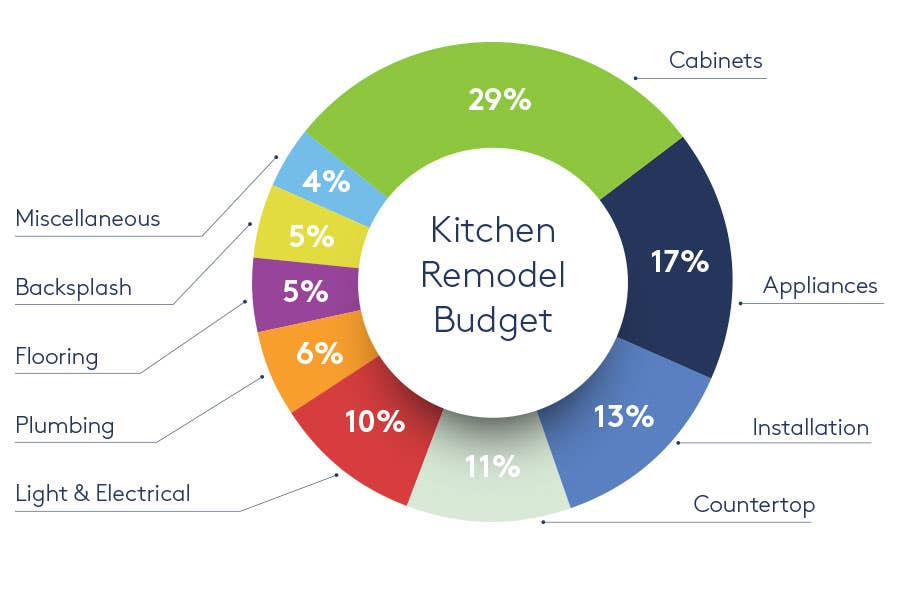 Colorful graph depicting where money in a kitchen remodel budget should go.
