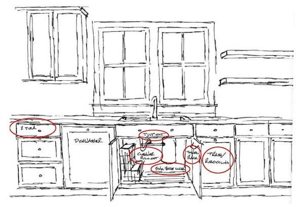 hand drawing of kitchen sink clean up zone with open cabinet doors and labels on dishwasher panel, pullout baskets, pullout trash cabinet and tipout tray